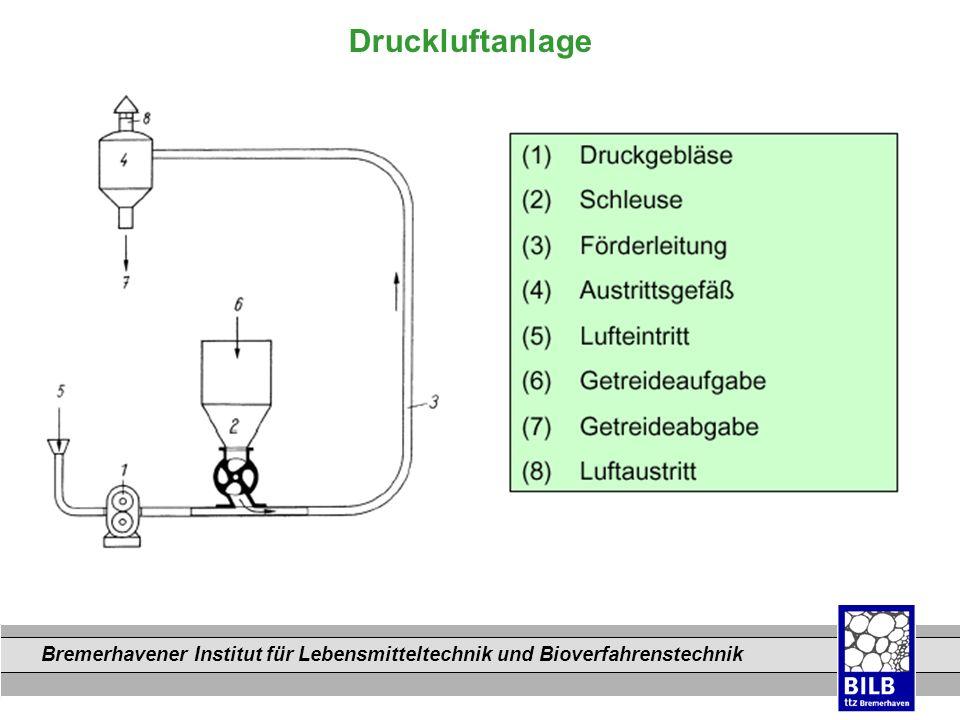 Bremerhavener Institut für Lebensmitteltechnik und Bioverfahrenstechnik Dateinamen Druckluftanlage