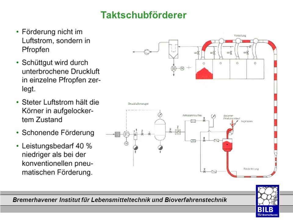 Bremerhavener Institut für Lebensmitteltechnik und Bioverfahrenstechnik Dateinamen Taktschubförderer