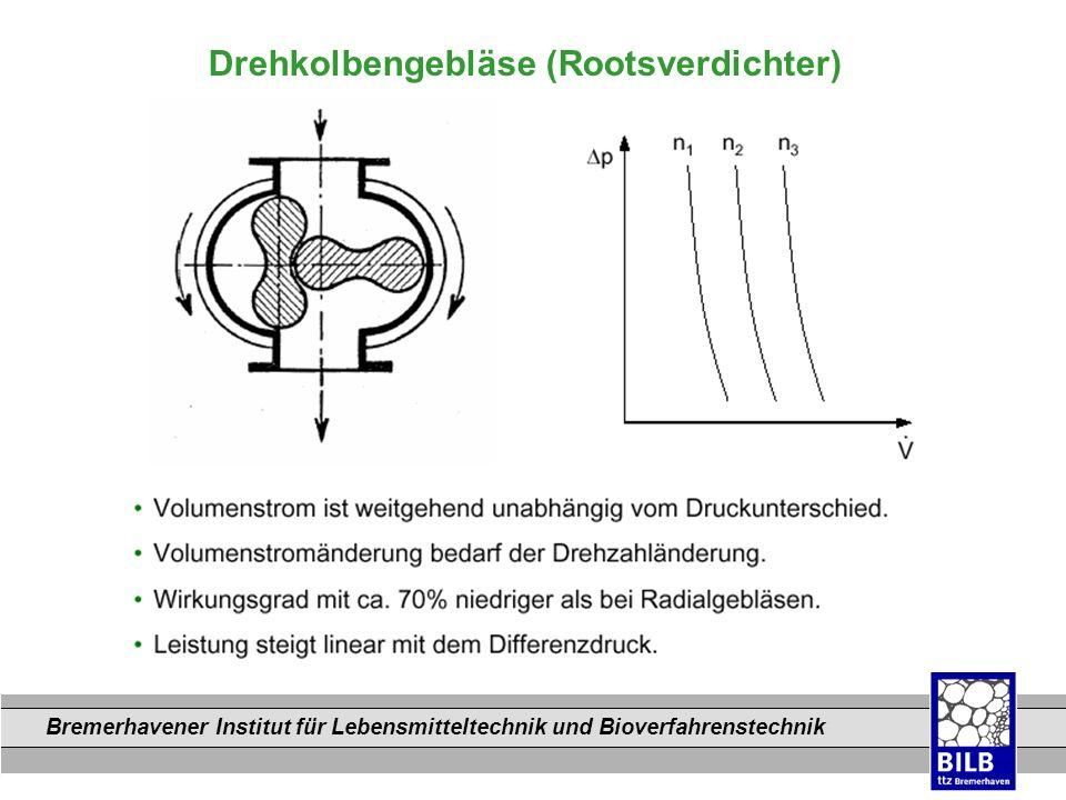 Bremerhavener Institut für Lebensmitteltechnik und Bioverfahrenstechnik Dateinamen Radialgebläse (Turboverdichter)