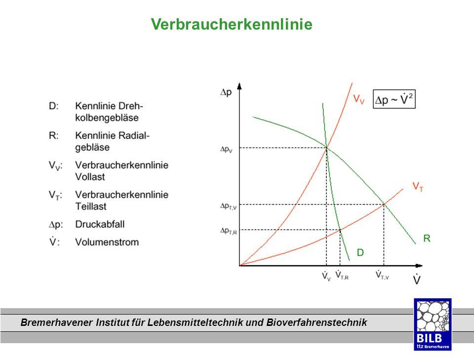 Bremerhavener Institut für Lebensmitteltechnik und Bioverfahrenstechnik Dateinamen Verbraucherkennlinie