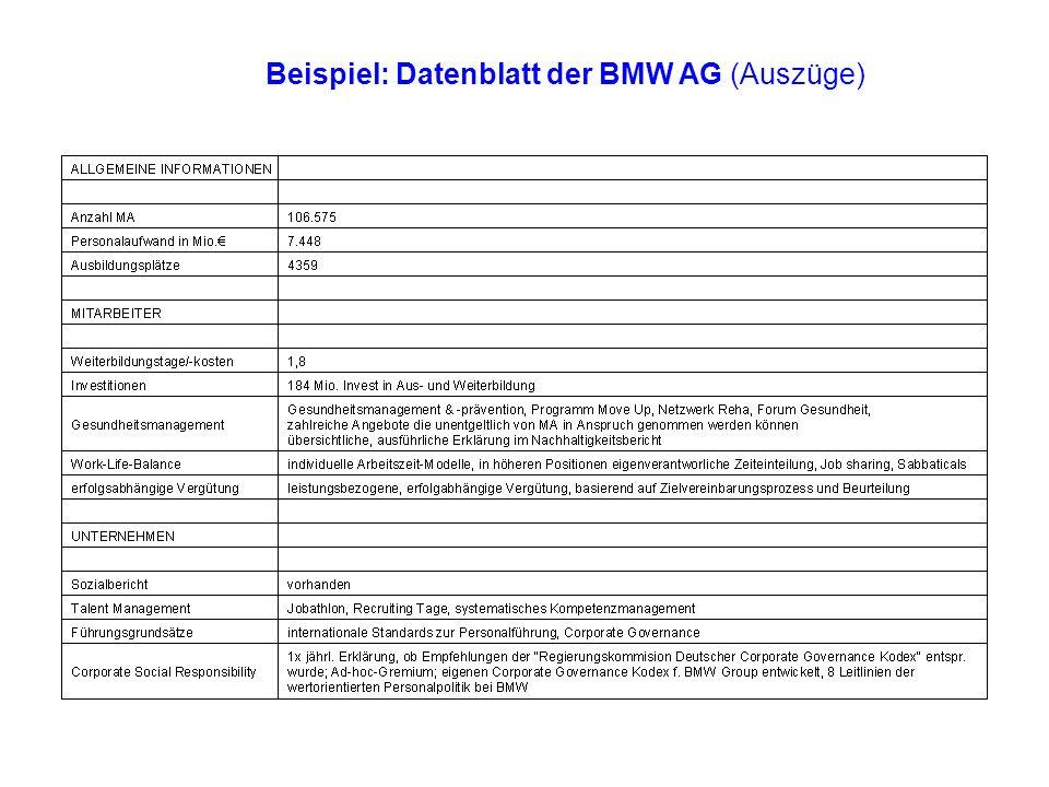 Beispiel: Datenblatt der BMW AG (Auszüge)