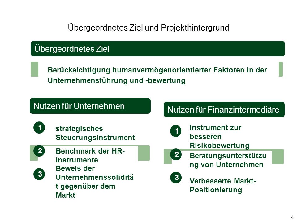 Übergeordnetes Ziel und Projekthintergrund Übergeordnetes Ziel Berücksichtigung humanvermögenorientierter Faktoren in der Unternehmensführung und -bew