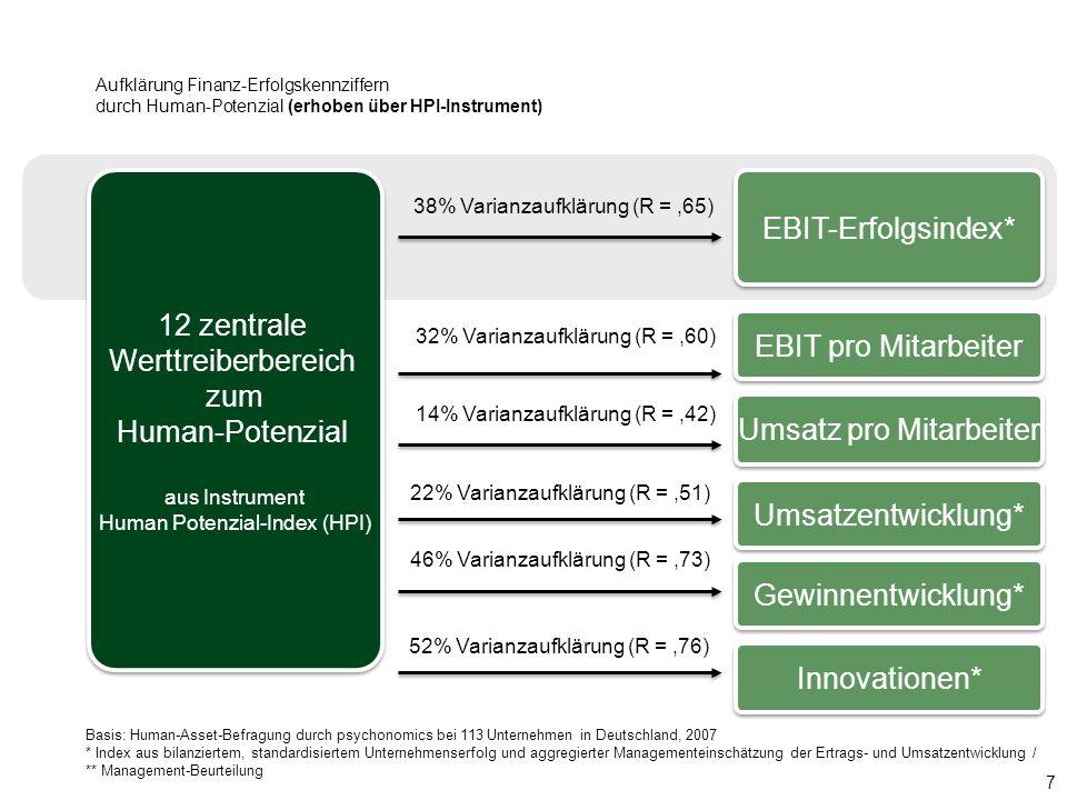 Aufklärung Finanz-Erfolgskennziffern durch Human-Potenzial (erhoben über HPI-Instrument) 7 38% Varianzaufklärung (R =,65) Basis: Human-Asset-Befragung
