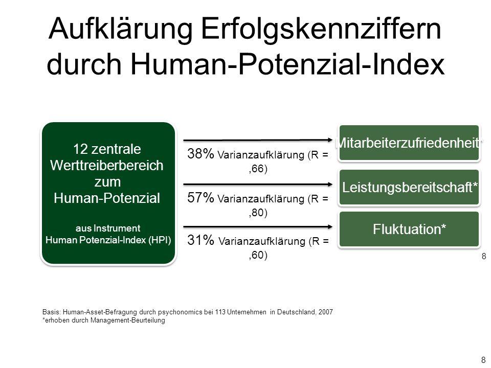Aufklärung Erfolgskennziffern durch Human-Potenzial-Index 8 12 zentrale Werttreiberbereich zum Human-Potenzial aus Instrument Human Potenzial-Index (H