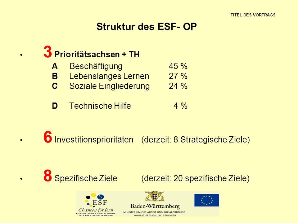 Struktur des ESF- OP 3 Prioritätsachsen + TH A Beschäftigung45 % B Lebenslanges Lernen27 % C Soziale Eingliederung24 % D Technische Hilfe 4 % 6 Invest