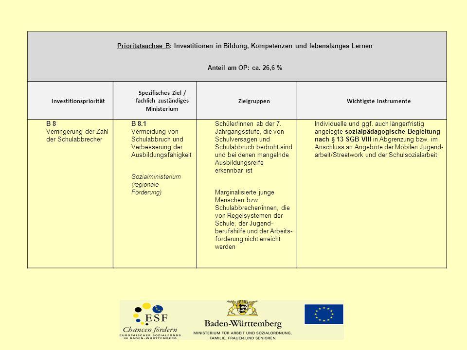 Prioritätsachse B: Investitionen in Bildung, Kompetenzen und lebenslanges Lernen Anteil am OP: ca. 26,6 % Investitionspriorität Spezifisches Ziel / fa