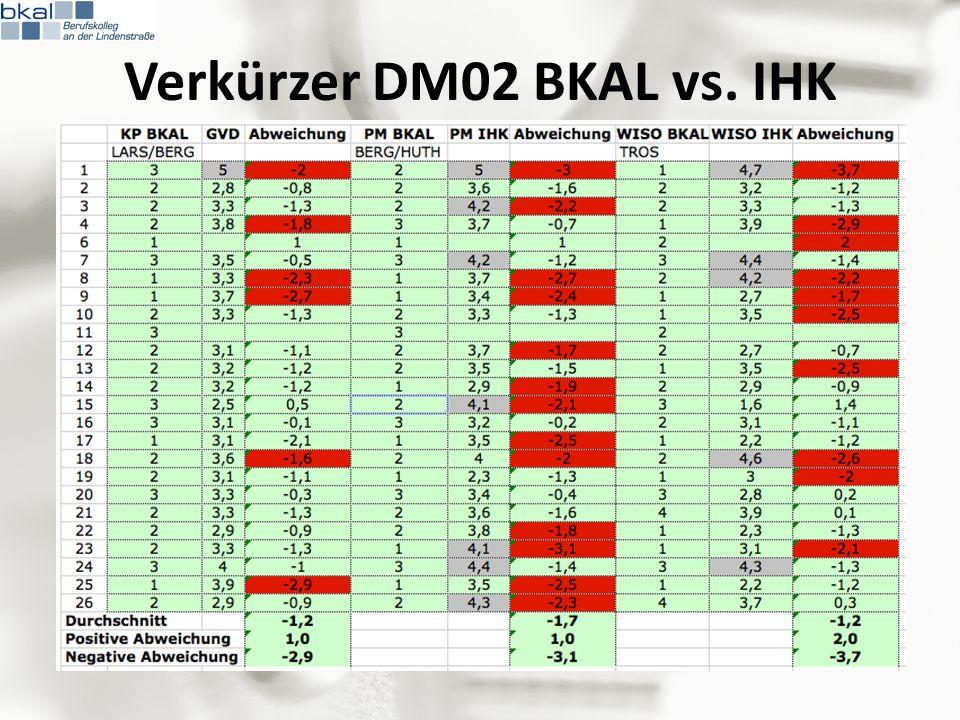 Verkürzer DM02 BKAL vs. IHK