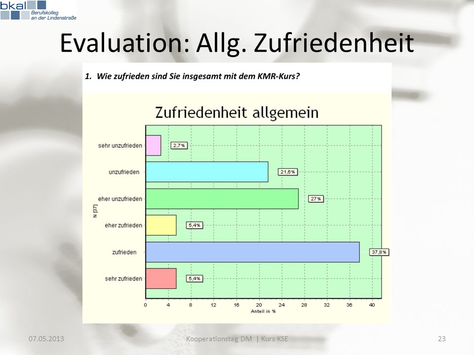 Evaluation: Allg. Zufriedenheit 07.05.201323Kooperationstag DM | Kurs KSE