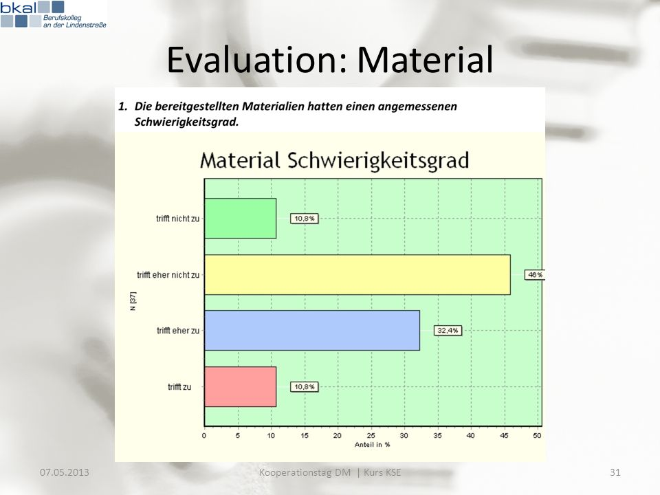 Evaluation: Material 07.05.201331Kooperationstag DM | Kurs KSE