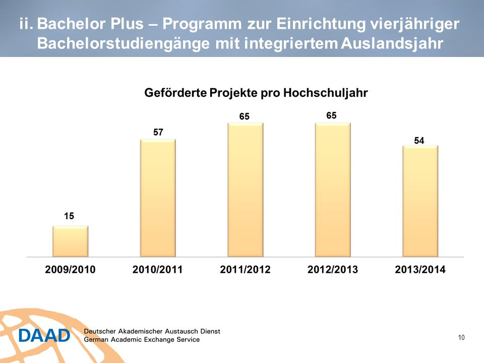 ii. Bachelor Plus – Programm zur Einrichtung vierjähriger Bachelorstudiengänge mit integriertem Auslandsjahr 10