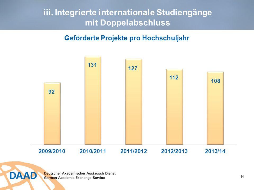 14 iii. Integrierte internationale Studiengänge mit Doppelabschluss