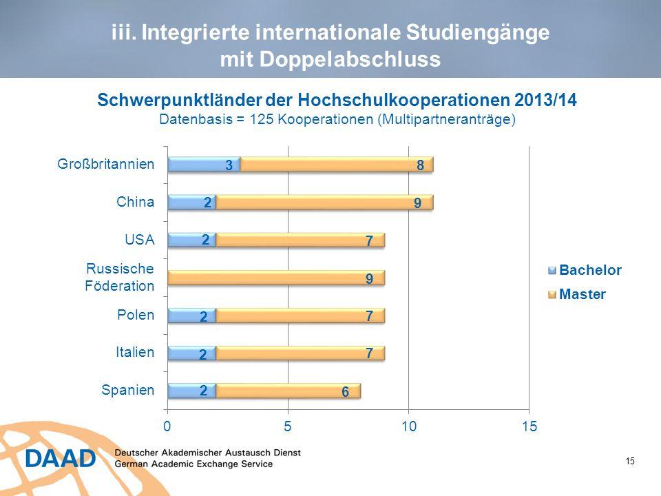 15 Schwerpunktländer der Hochschulkooperationen 2013/14 Datenbasis = 125 Kooperationen (Multipartneranträge)