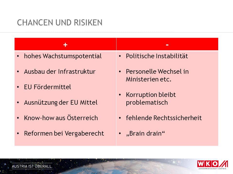 CHANCEN UND RISIKEN +- hohes Wachstumspotential Ausbau der Infrastruktur EU Fördermittel Ausnützung der EU Mittel Know-how aus Österreich Reformen bei
