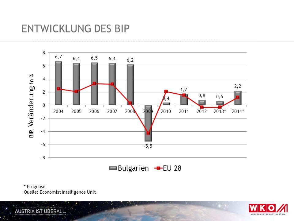 ENTWICKLUNG DES BIP BIP, Veränderung in % * Prognose Quelle: Economist Intelligence Unit