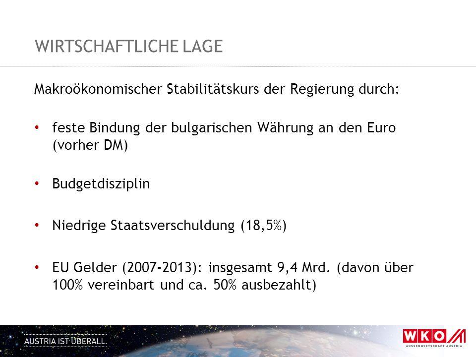 WIRTSCHAFTLICHE LAGE Makroökonomischer Stabilitätskurs der Regierung durch: feste Bindung der bulgarischen Währung an den Euro (vorher DM) Budgetdiszi