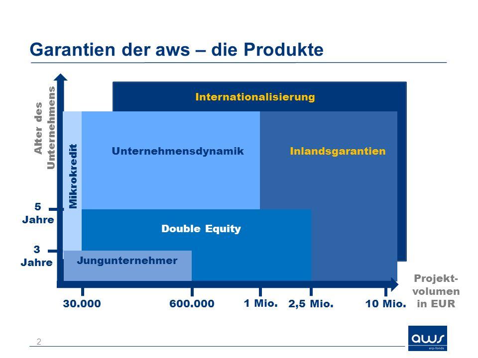 Garantien der aws – die Produkte Mikrokredit UnternehmensdynamikInlandsgarantien Double Equity Jungunternehmer 30.000 Projekt- volumen in EUR 600.000