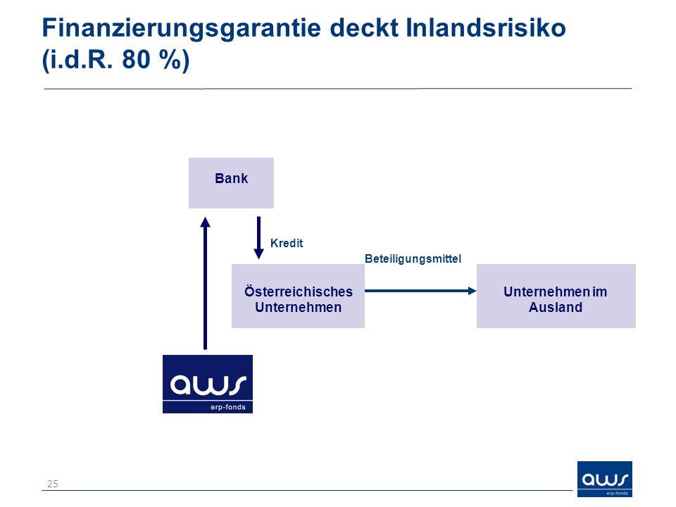 Finanzierungsgarantie deckt Inlandsrisiko (i.d.R. 80 %) 25 Kredit Unternehmen im Ausland Österreichisches Unternehmen Beteiligungsmittel Bank