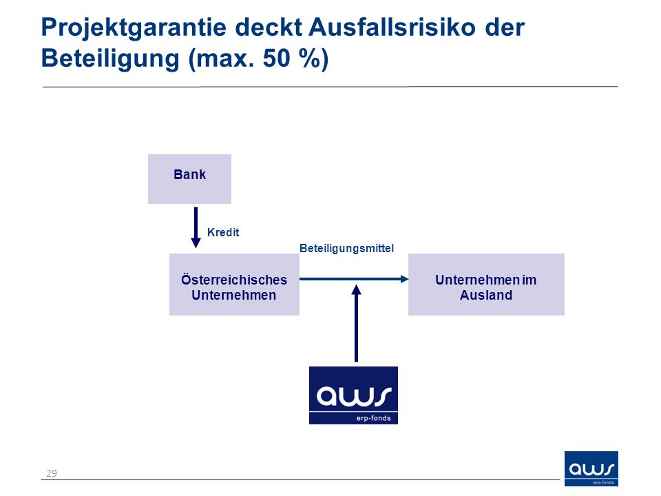 Projektgarantie deckt Ausfallsrisiko der Beteiligung (max. 50 %) 29 Kredit Unternehmen im Ausland Österreichisches Unternehmen Beteiligungsmittel Bank