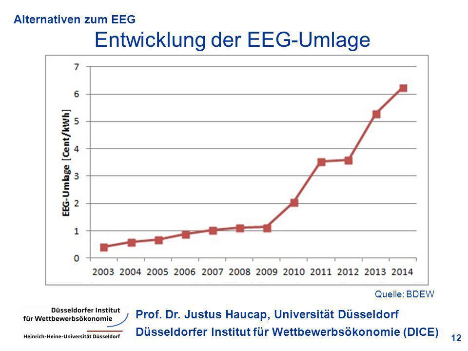 Alternativen zum EEG 12 Prof. Dr. Justus Haucap, Universität Düsseldorf Düsseldorfer Institut für Wettbewerbsökonomie (DICE) Entwicklung der EEG-Umlag