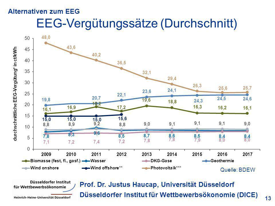 Alternativen zum EEG 13 Prof. Dr. Justus Haucap, Universität Düsseldorf Düsseldorfer Institut für Wettbewerbsökonomie (DICE) EEG-Vergütungssätze (Durc