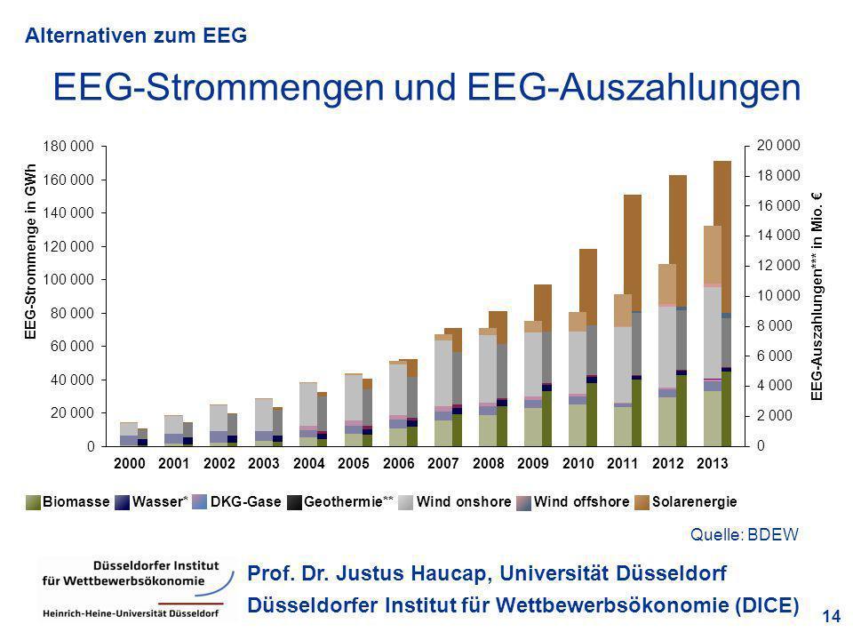 Alternativen zum EEG 14 Prof. Dr. Justus Haucap, Universität Düsseldorf Düsseldorfer Institut für Wettbewerbsökonomie (DICE) EEG-Strommengen und EEG-A