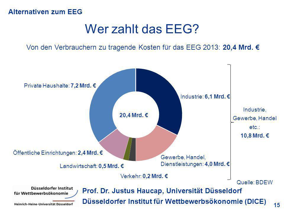 Alternativen zum EEG 15 Prof. Dr. Justus Haucap, Universität Düsseldorf Düsseldorfer Institut für Wettbewerbsökonomie (DICE) Wer zahlt das EEG? Quelle