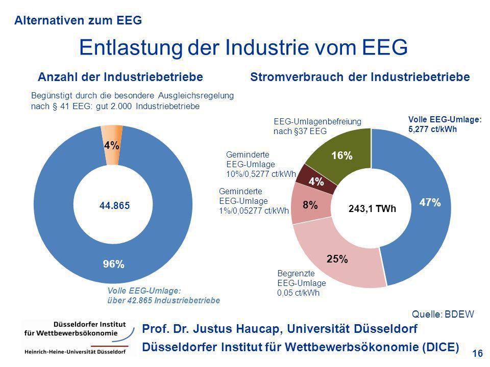 Alternativen zum EEG 16 Prof. Dr. Justus Haucap, Universität Düsseldorf Düsseldorfer Institut für Wettbewerbsökonomie (DICE) Entlastung der Industrie