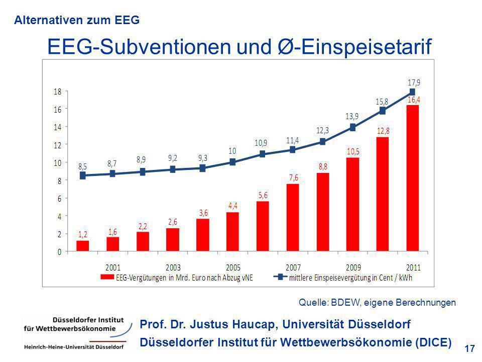 Alternativen zum EEG 17 Prof. Dr. Justus Haucap, Universität Düsseldorf Düsseldorfer Institut für Wettbewerbsökonomie (DICE) EEG-Subventionen und Ø-Ei