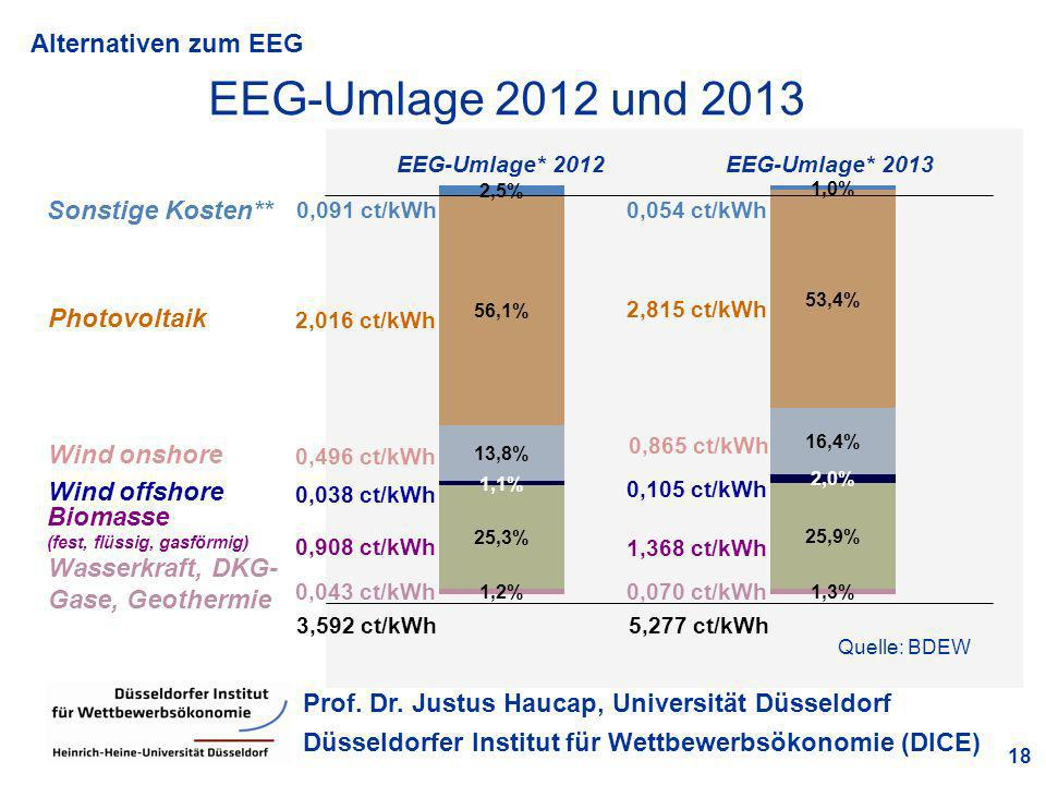 Alternativen zum EEG 18 Prof. Dr. Justus Haucap, Universität Düsseldorf Düsseldorfer Institut für Wettbewerbsökonomie (DICE) EEG-Umlage 2012 und 2013