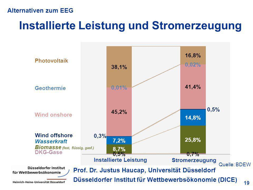 Alternativen zum EEG 19 Prof. Dr. Justus Haucap, Universität Düsseldorf Düsseldorfer Institut für Wettbewerbsökonomie (DICE) Installierte Leistung und