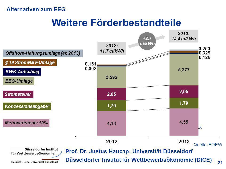 Alternativen zum EEG 21 Prof. Dr. Justus Haucap, Universität Düsseldorf Düsseldorfer Institut für Wettbewerbsökonomie (DICE) Weitere Förderbestandteil