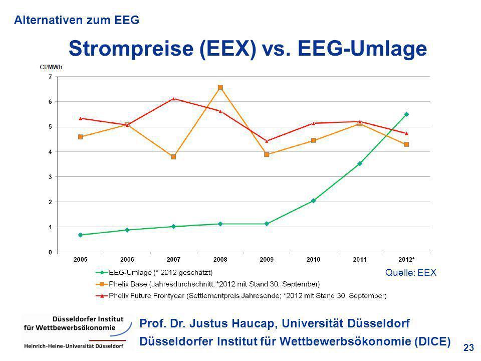 Alternativen zum EEG 23 Prof. Dr. Justus Haucap, Universität Düsseldorf Düsseldorfer Institut für Wettbewerbsökonomie (DICE) Strompreise (EEX) vs. EEG