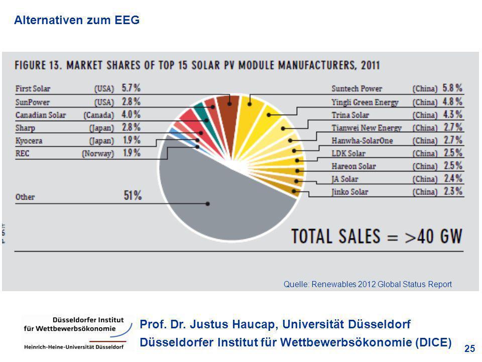 Alternativen zum EEG 25 Prof. Dr. Justus Haucap, Universität Düsseldorf Düsseldorfer Institut für Wettbewerbsökonomie (DICE) Quelle: Renewables 2012 G