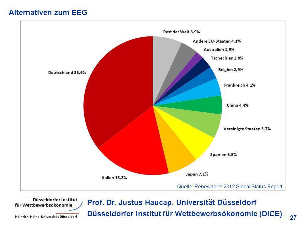 Alternativen zum EEG 27 Prof. Dr. Justus Haucap, Universität Düsseldorf Düsseldorfer Institut für Wettbewerbsökonomie (DICE) Quelle: Renewables 2012 G