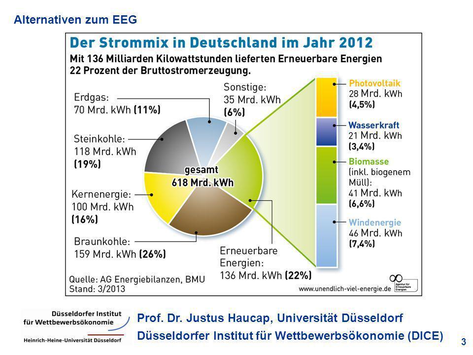 Alternativen zum EEG 3 Prof. Dr. Justus Haucap, Universität Düsseldorf Düsseldorfer Institut für Wettbewerbsökonomie (DICE) Quelle: BDEW, eigene Berec