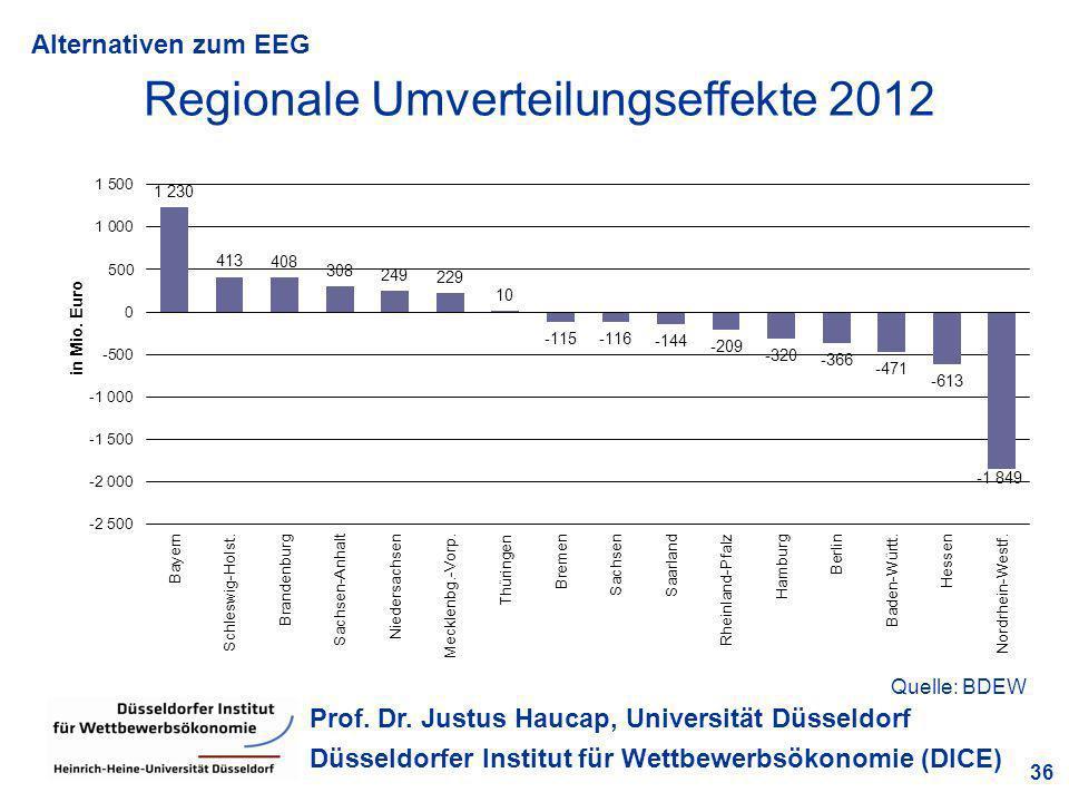 Alternativen zum EEG 36 Prof. Dr. Justus Haucap, Universität Düsseldorf Düsseldorfer Institut für Wettbewerbsökonomie (DICE) Regionale Umverteilungsef