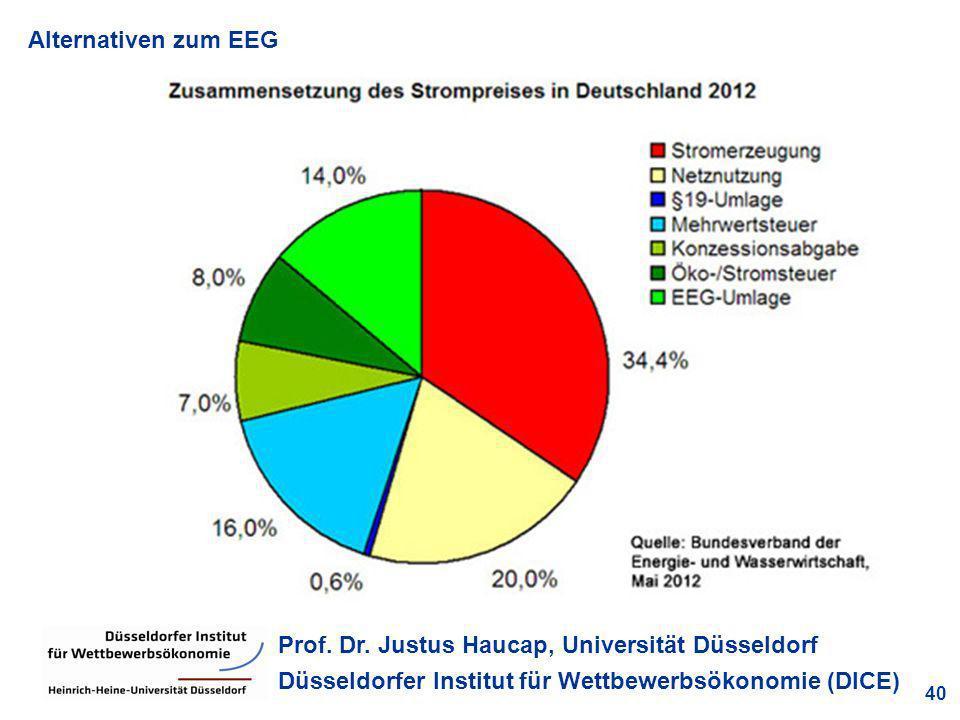 Alternativen zum EEG 40 Prof. Dr. Justus Haucap, Universität Düsseldorf Düsseldorfer Institut für Wettbewerbsökonomie (DICE) Quelle: BDEW, eigene Bere