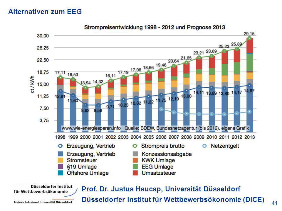 Alternativen zum EEG 41 Prof. Dr. Justus Haucap, Universität Düsseldorf Düsseldorfer Institut für Wettbewerbsökonomie (DICE)