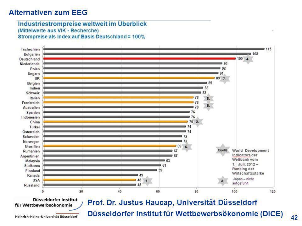 Alternativen zum EEG 42 Prof. Dr. Justus Haucap, Universität Düsseldorf Düsseldorfer Institut für Wettbewerbsökonomie (DICE)