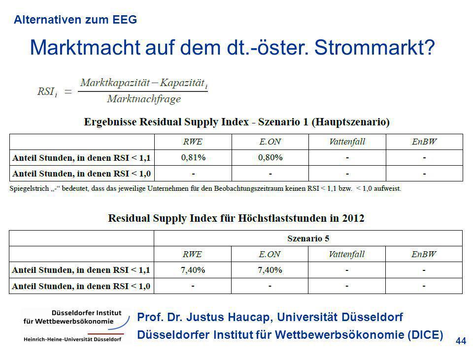 Alternativen zum EEG 44 Prof. Dr. Justus Haucap, Universität Düsseldorf Düsseldorfer Institut für Wettbewerbsökonomie (DICE) Marktmacht auf dem dt.-ös