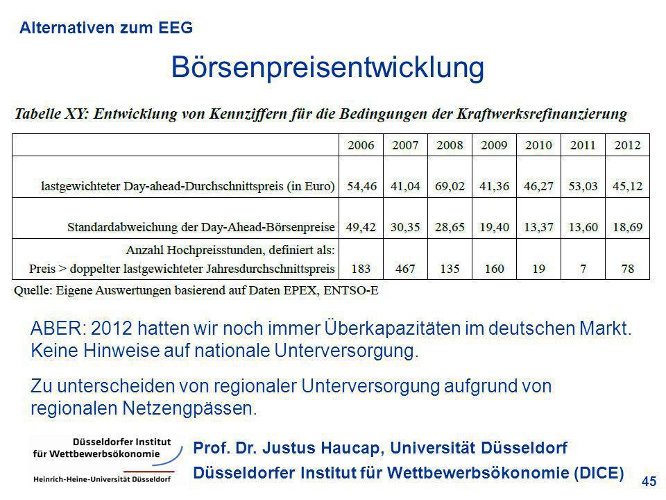 Alternativen zum EEG 45 Prof. Dr. Justus Haucap, Universität Düsseldorf Düsseldorfer Institut für Wettbewerbsökonomie (DICE) Börsenpreisentwicklung AB