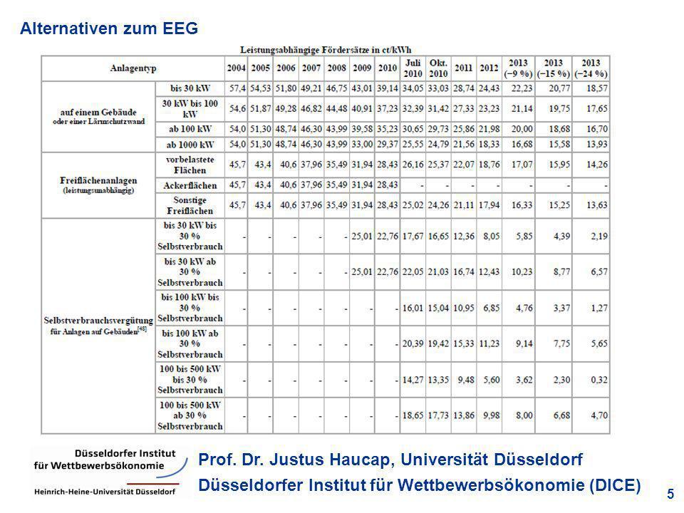 Alternativen zum EEG 5 Prof. Dr. Justus Haucap, Universität Düsseldorf Düsseldorfer Institut für Wettbewerbsökonomie (DICE) Förderung erneuerbarer Ene