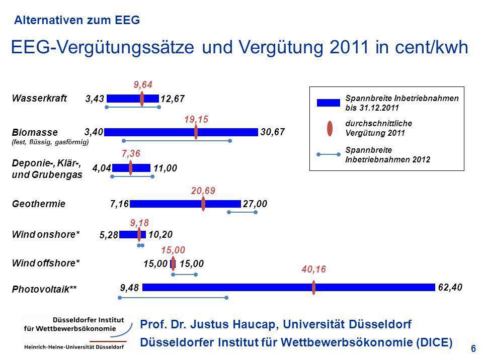 Alternativen zum EEG 6 Prof. Dr. Justus Haucap, Universität Düsseldorf Düsseldorfer Institut für Wettbewerbsökonomie (DICE) EEG-Vergütungssätze und Ve