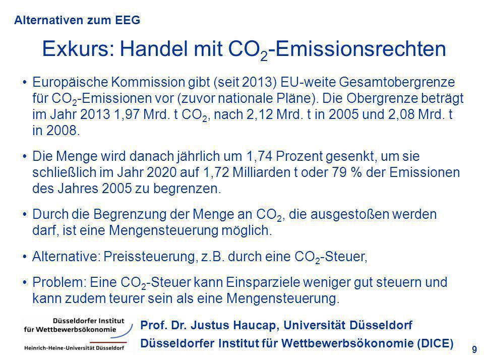 Alternativen zum EEG 9 Prof. Dr. Justus Haucap, Universität Düsseldorf Düsseldorfer Institut für Wettbewerbsökonomie (DICE) Exkurs: Handel mit CO 2 -E
