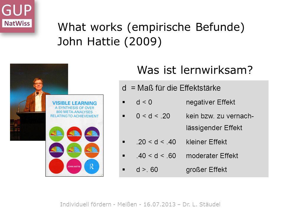 What works (empirische Befunde) John Hattie (2009) d = Maß für die Effektstärke d < 0 negativer Effekt 0 < d <.20 kein bzw.