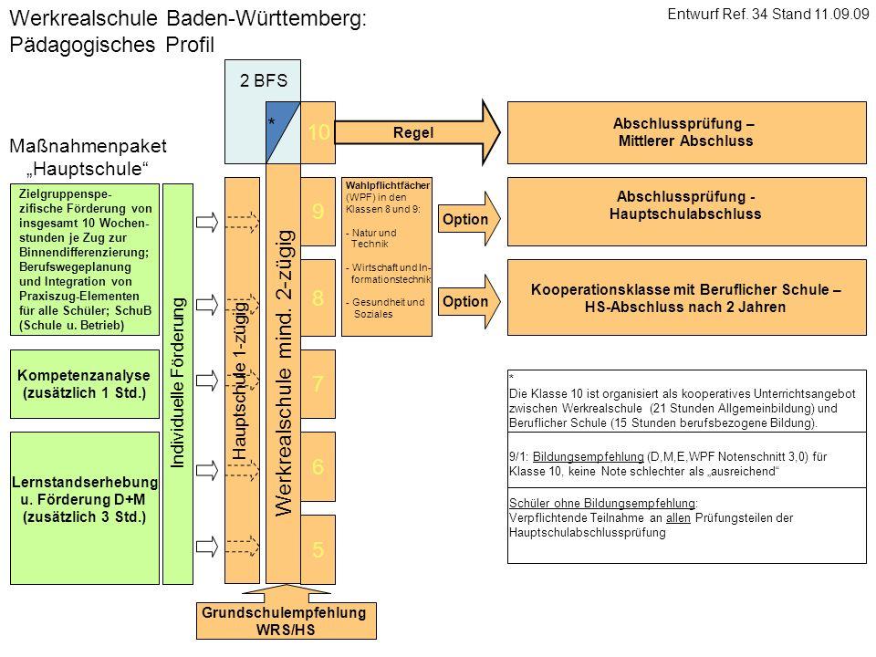 5 6 7 8 9 Werkrealschule Baden-Württemberg: Pädagogisches Profil Werkrealschule mind. 2-zügig Option Grundschulempfehlung WRS/HS Lernstandserhebung u.