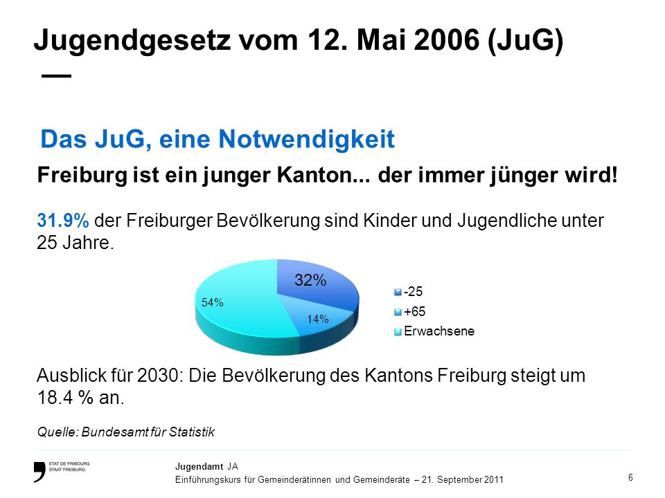 6 Jugendamt JA Einführungskurs für Gemeinderätinnen und Gemeinderäte – 21. September 2011 Jugendgesetz vom 12. Mai 2006 (JuG) Das JuG, eine Notwendigk
