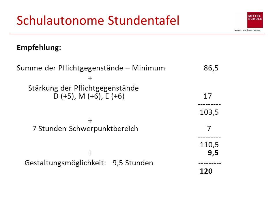 Schulautonome Stundentafel Empfehlung: Summe der Pflichtgegenstände – Minimum 86,5 + Stärkung der Pflichtgegenstände D (+5), M (+6), E (+6) 17 -------