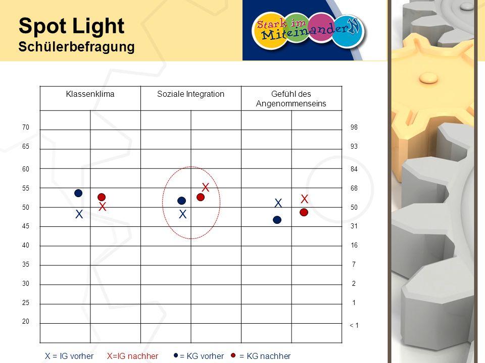 Spot Light Schülerbefragung KlassenklimaSoziale IntegrationGefühl des Angenommenseins 70 65 60 55 50 40 45 30 35 25 20 93 98 < 1 1 2 7 16 31 50 68 84 XX X X X X X = IG vorher X=IG nachher = KG vorher = KG nachher