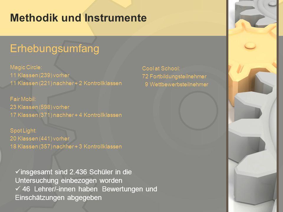 Methodik und Instrumente Erhebungsumfang Magic Circle: 11 Klassen (239) vorher 11 Klassen (221) nachher + 2 Kontrollklassen Fair Mobil: 23 Klassen (59